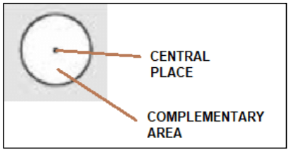 Concept Of Complementary Area