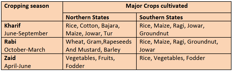 Cropping Seasons in India