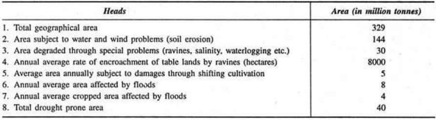 Degradation of Land and Soil Erosion