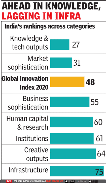 Global Innovation Index 2020