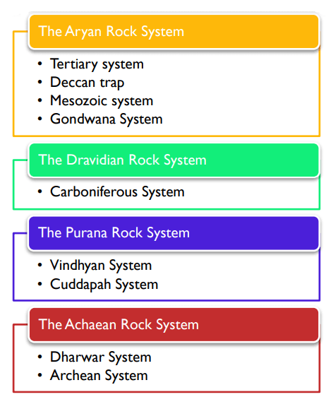 indian rock system upsc