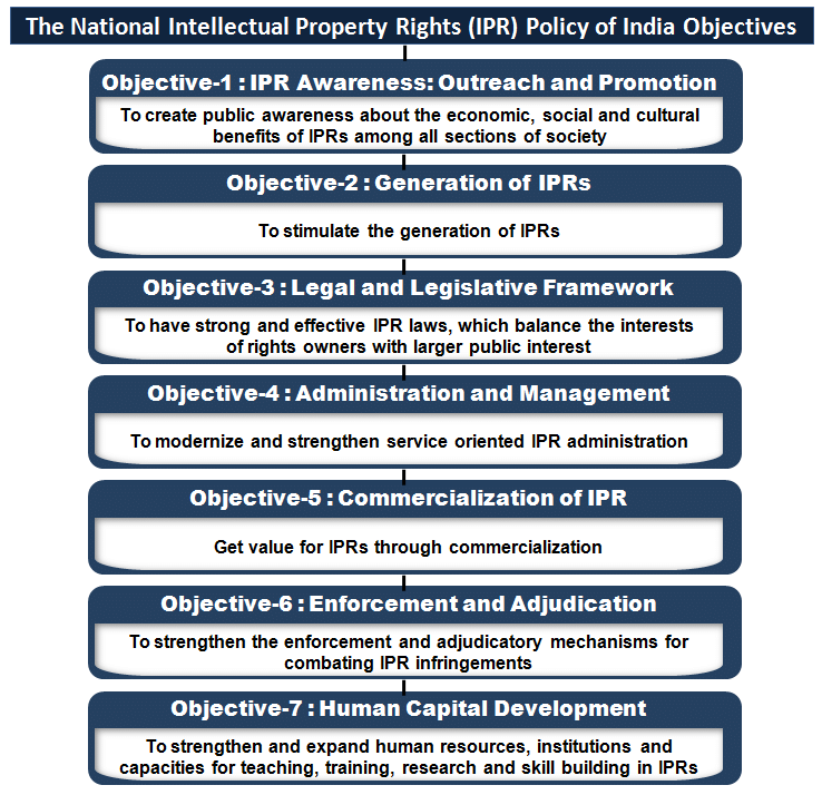 National IPR Policy 2016