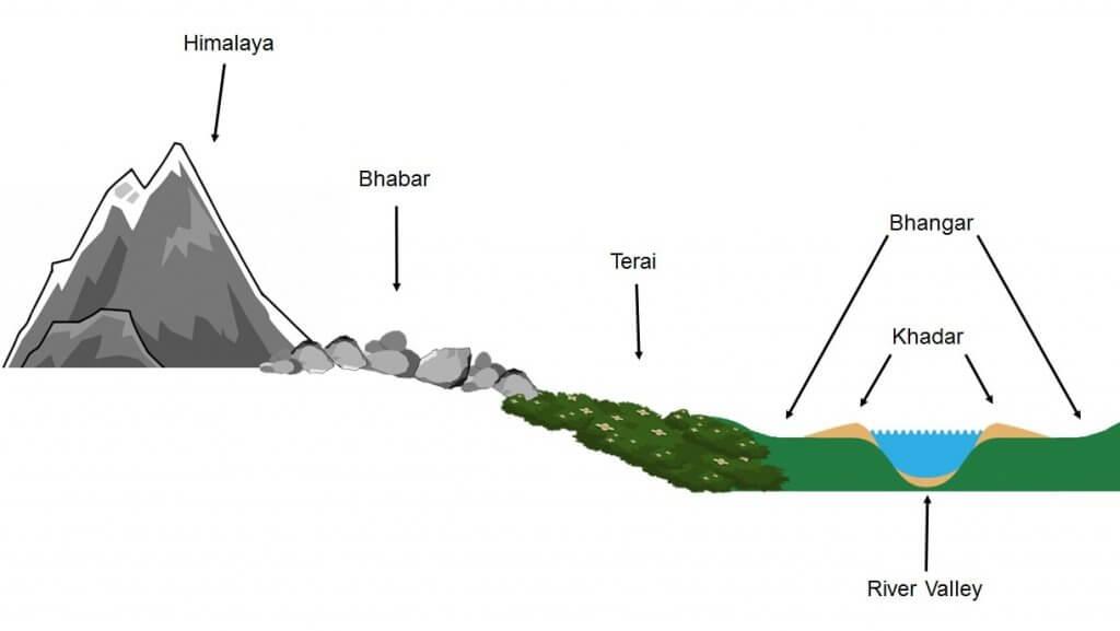 Longitudinal Profile - Indo Gangetic Plains