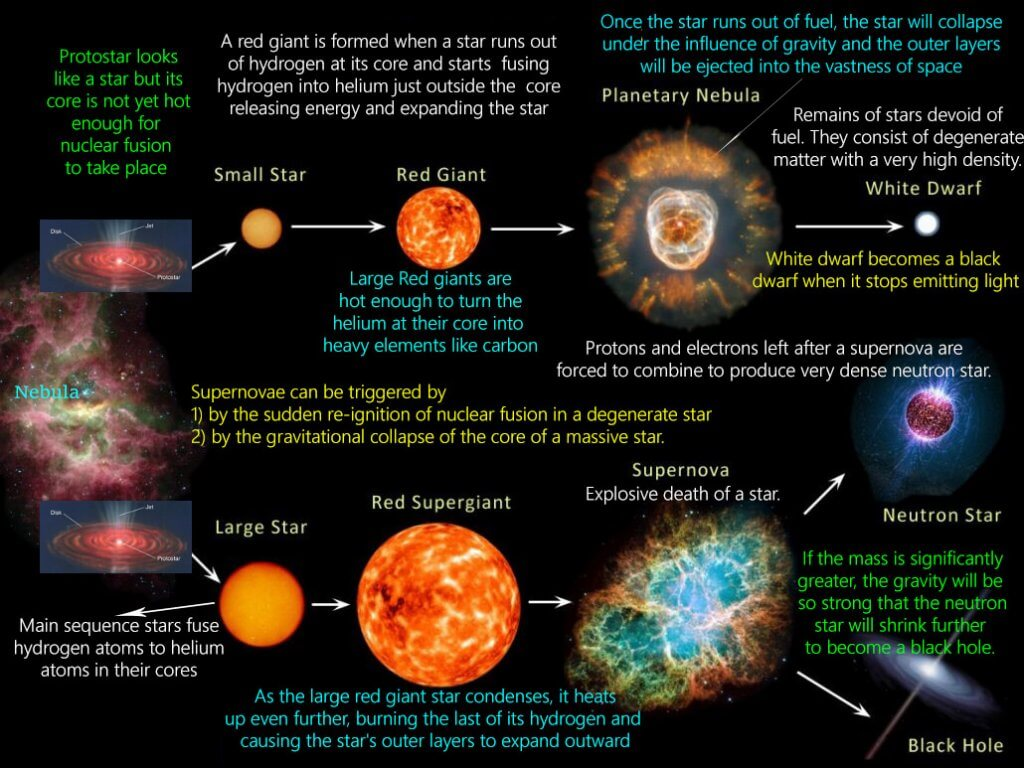 Star Formation (Stellar Evolution or Life Cycle Of A Star)