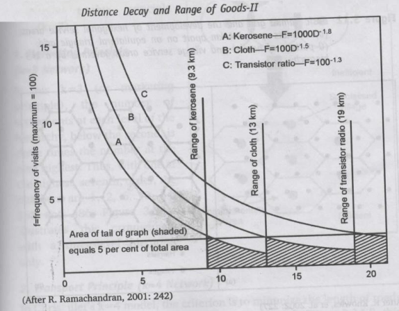 Threshold & Range  part2