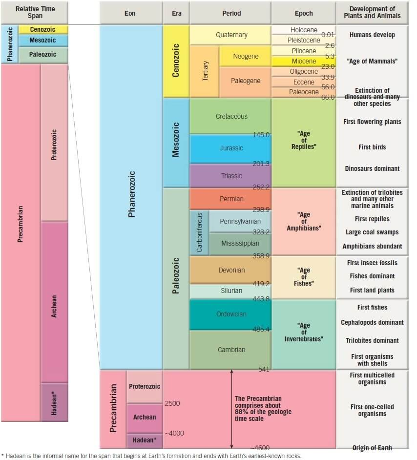 geological time scale upsc