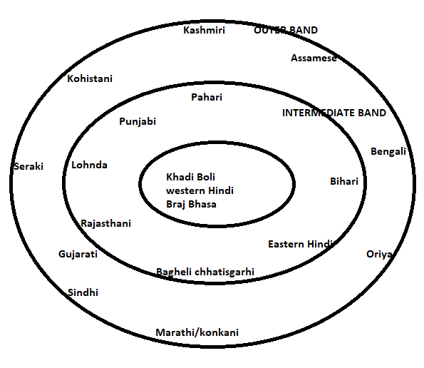Indo – Aryan Language