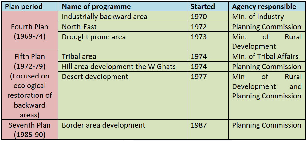 Chronology of Plans In India