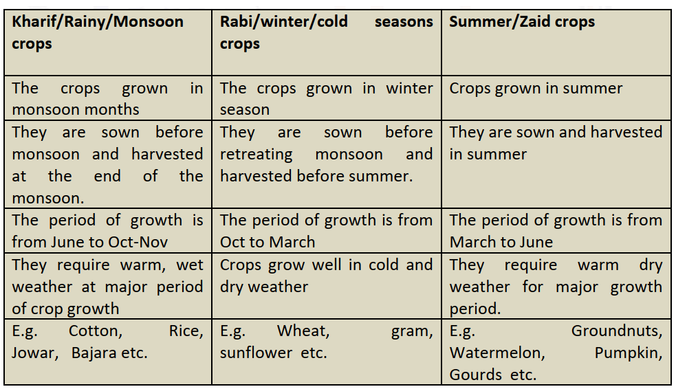 Classification Based on Growing Season