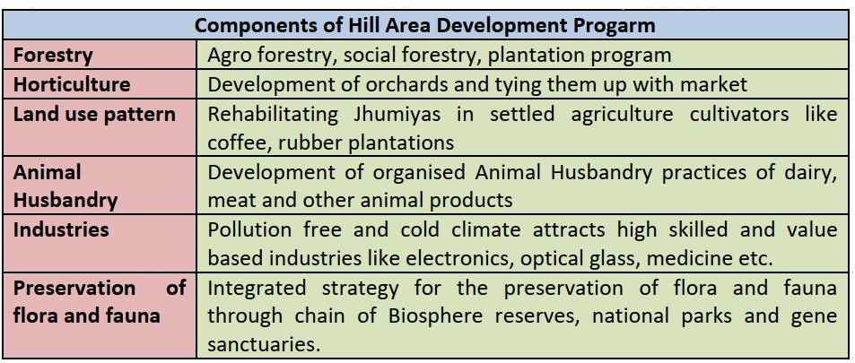 Components of Hill Area Development Progarm