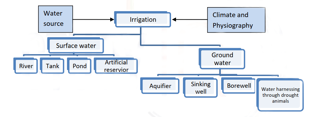 Development of Irrigation