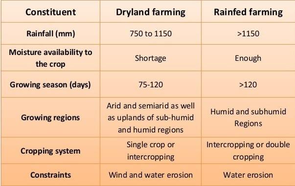 Dryland, and Wetland farming