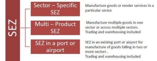Special Economic Zone (SEZ) - Kinds of SEZ