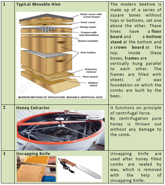 Modern Method of apiculture