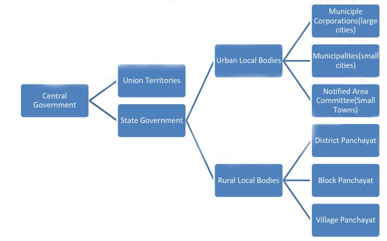 Multi-Level Planning