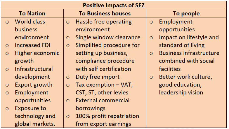 Positive Impacts of SEZ
