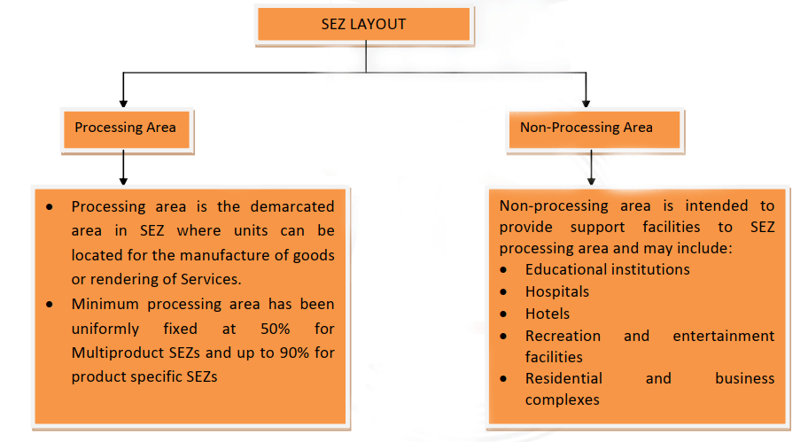 Special Economic Zone (SEZ) layout