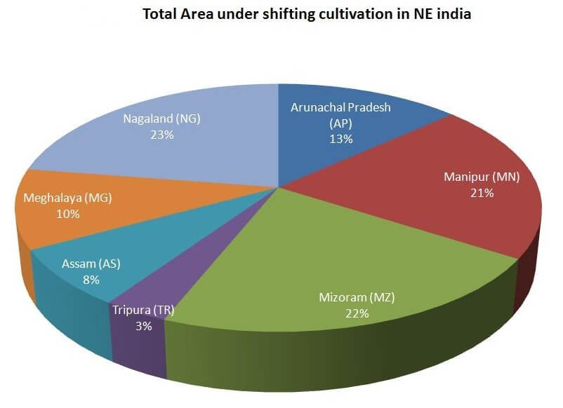 Shifting Agriculture in NE india