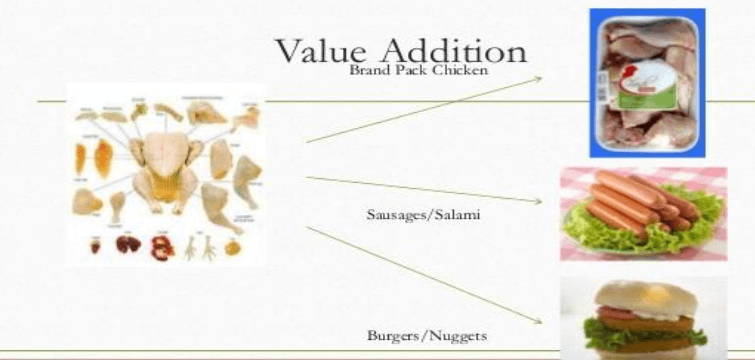 Poultry Farming value addition