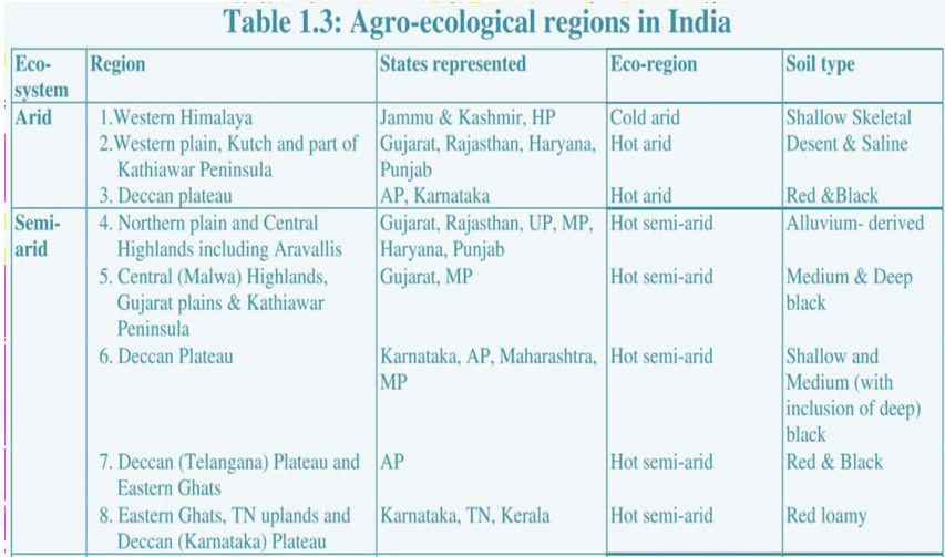 agro ecological regions of india icar 1