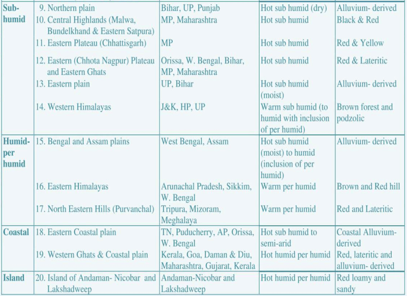 agro ecological regions of india icar 2