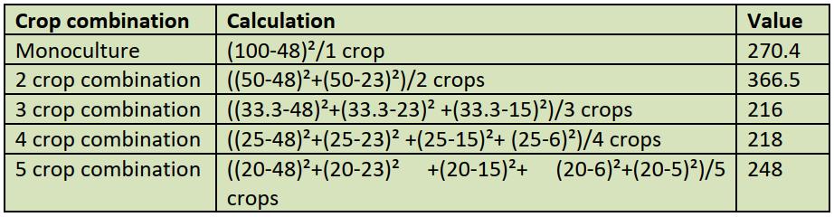 Crop Combination upsc