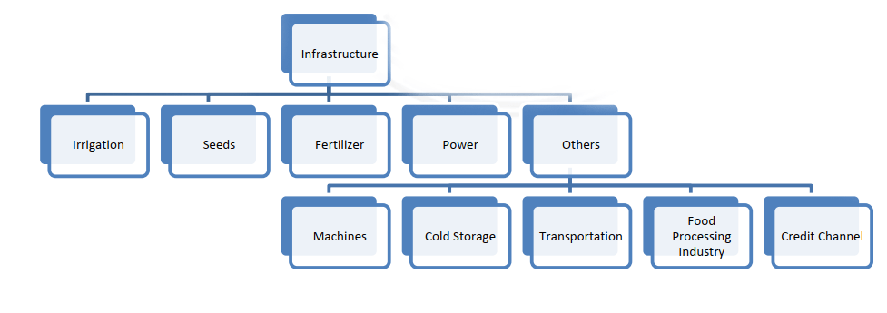ingredients of agricultural infrastructure