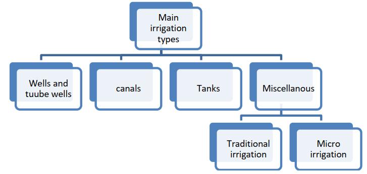 Main types of irrigation