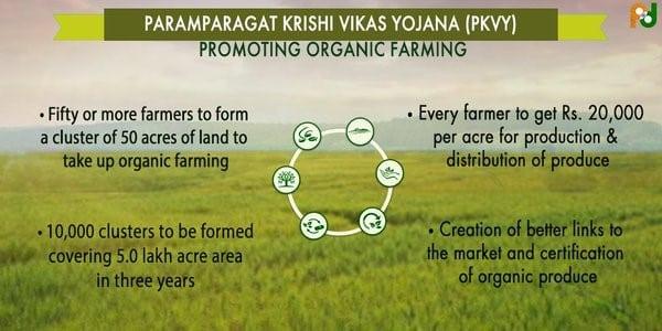paramparagat krishi vikas yojana (pkvy)