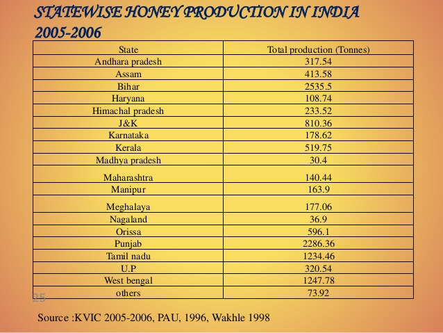 statewise honey production in india