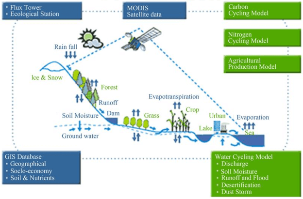 watershed management technologies