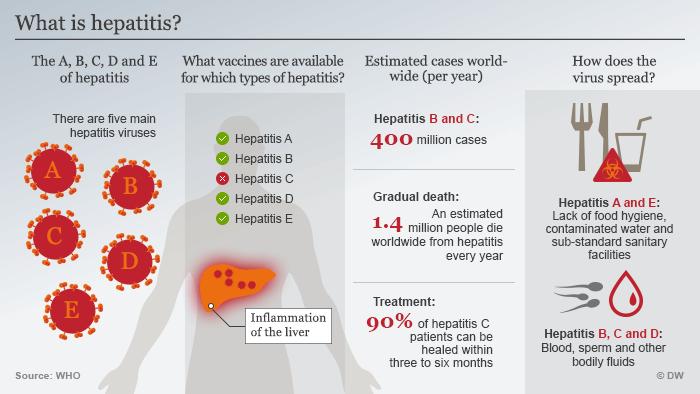 Hepatitis - Causes, Treatment & Types - UPSC