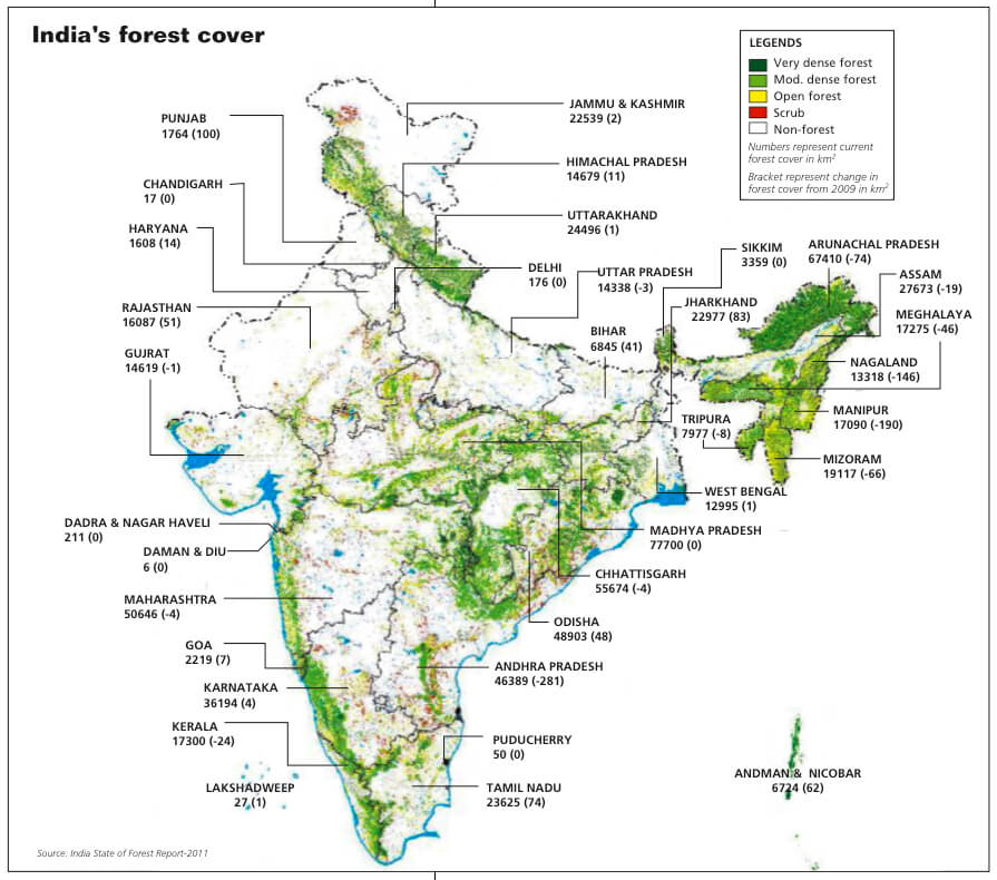 Forest Resources UPSC
