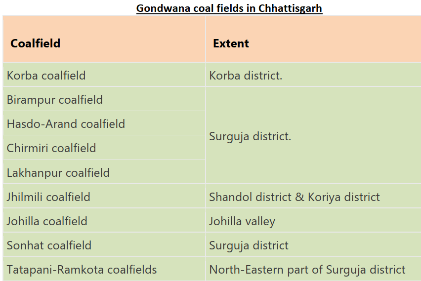 Gondwana coal fields in Chhattisgarh upsc