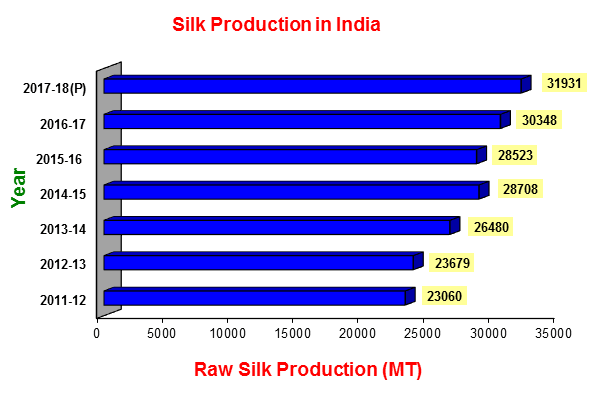 Raw Silk Production in India