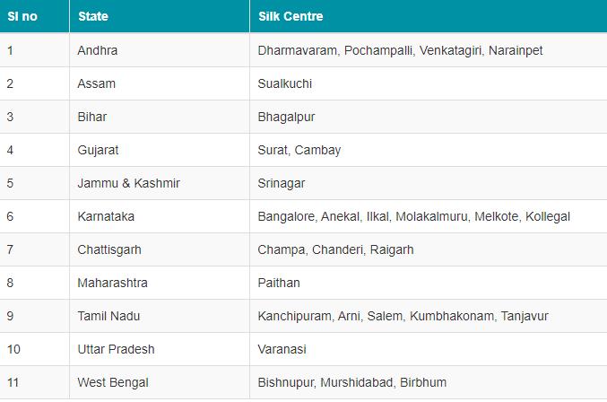 Sericulture in India