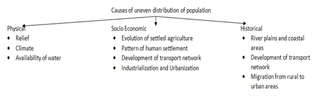 Causes of uneven distribution of population