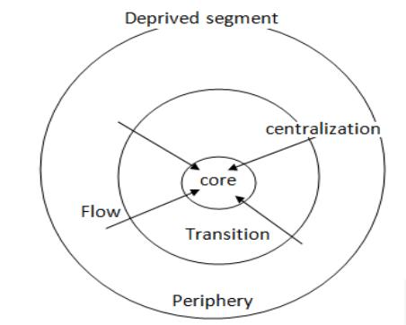 Core periphery model by Friedman (1966)