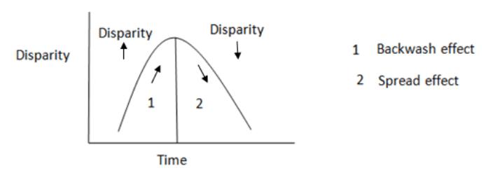 Cumulative Causation Theory by Gunnar Myrdal (1956) 1