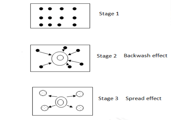 Cumulative Causation Theory by Gunnar Myrdal (1956) 2
