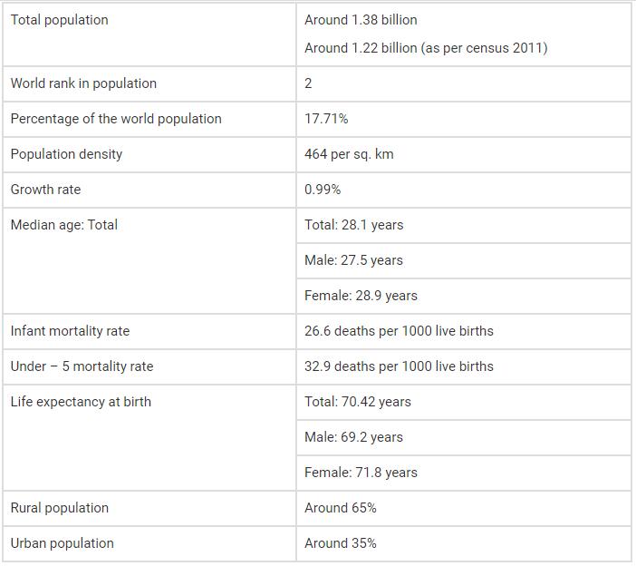 Demographics of India 2011 Census
