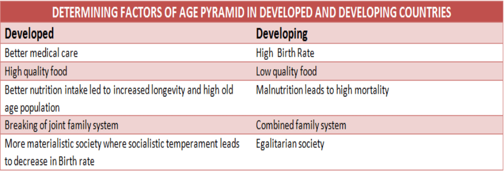 Difference between Developed and developing countries age pyramid determining factors