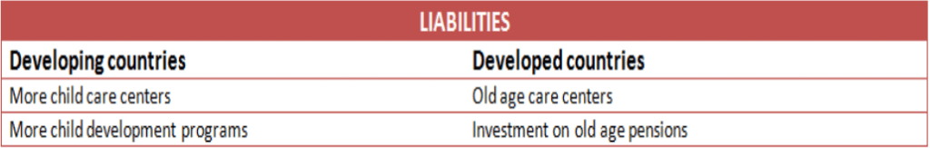 Difference between Developed and developing countries age pyramid liability