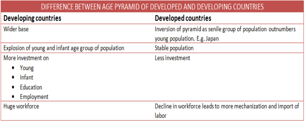 Difference between Developed and developing countries age pyramid