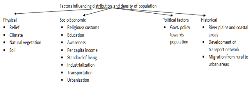 Factors influencing distribution and density of population