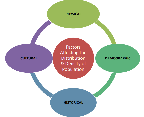 Factors influencing population distribution and density