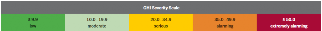 GHI Severity Scale