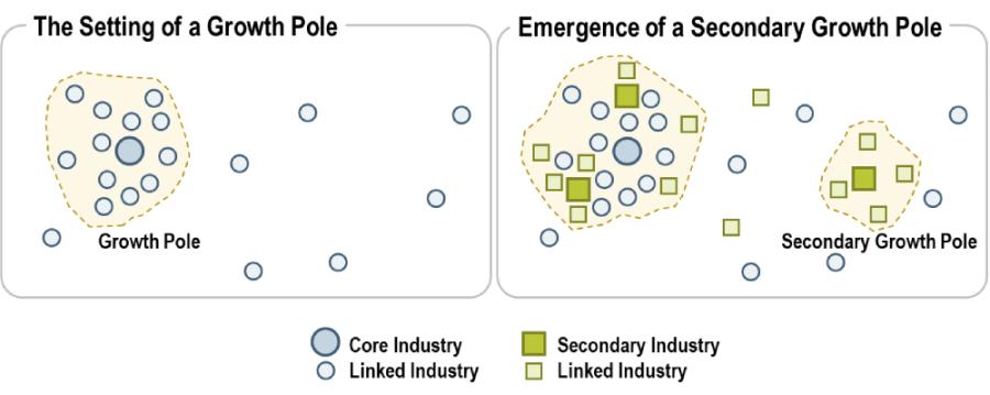Growth Pole  Theory UPSC