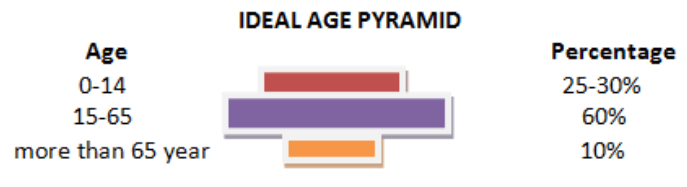 Ideal Age Pyramid