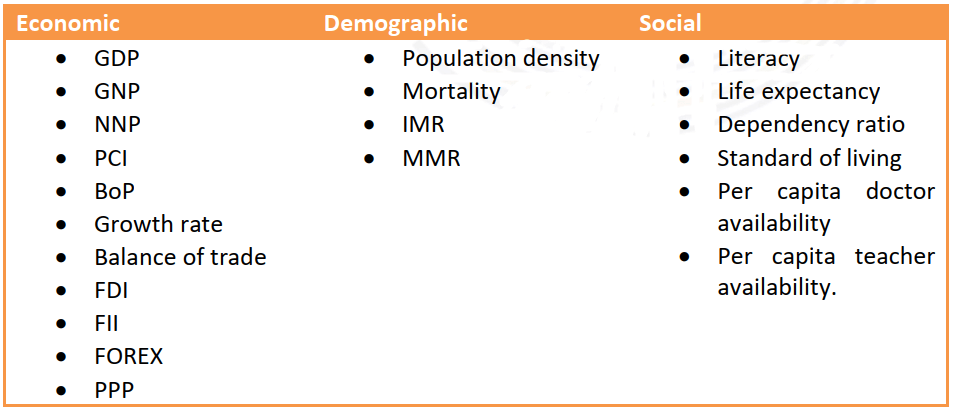 Indexes of measurement of economic development